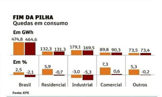 Desperdício energia industrial
